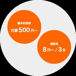 基本利用料500円から、通話料8円から3分